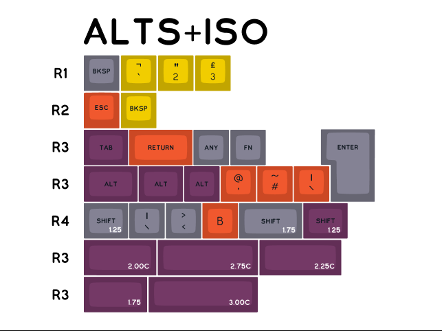 alts-iso